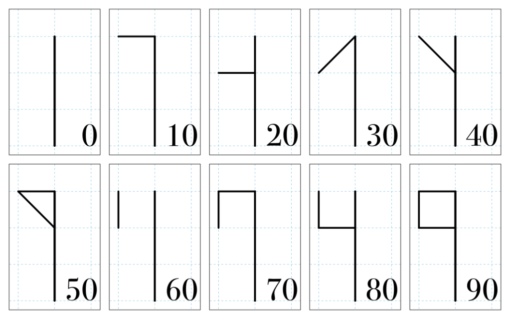 The Cistercian numerals for 10, 20, 30 and so on through 90.
